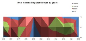 RainFall2005-2015-Graph1