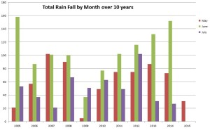 RainFall2005-2015-Graph3